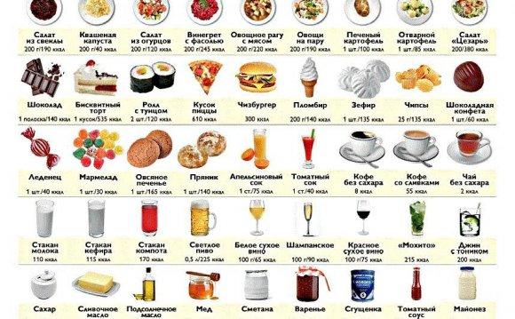 Как считать калории: таблица