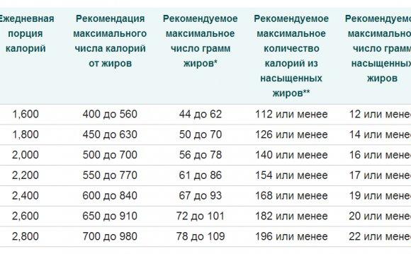 Количество калорий в сутки для