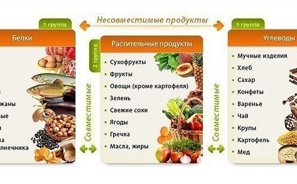 меню питания для похудения