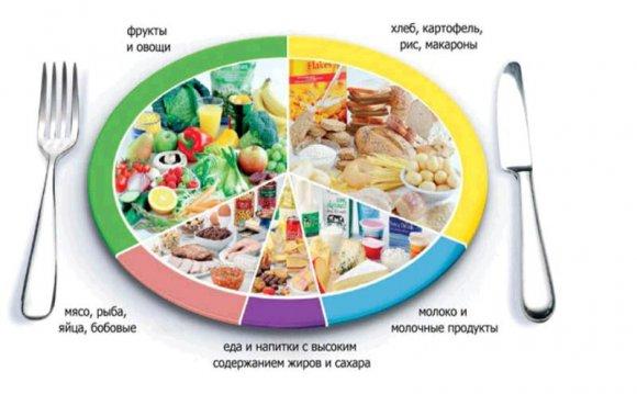 самое правильное питание для