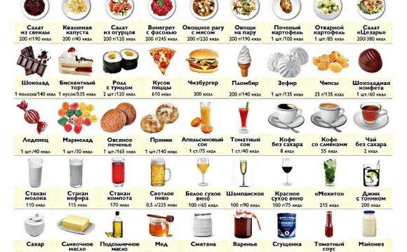 таблица калорийности