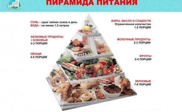 Меню здорового питания на день